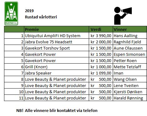 Vinnere RIL vårlotteri 2019.PNG